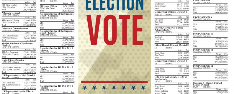 <strong>Hemet and San Jacinto voters put democracy into action</strong>